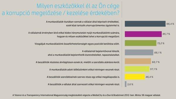 telenor_grafikon