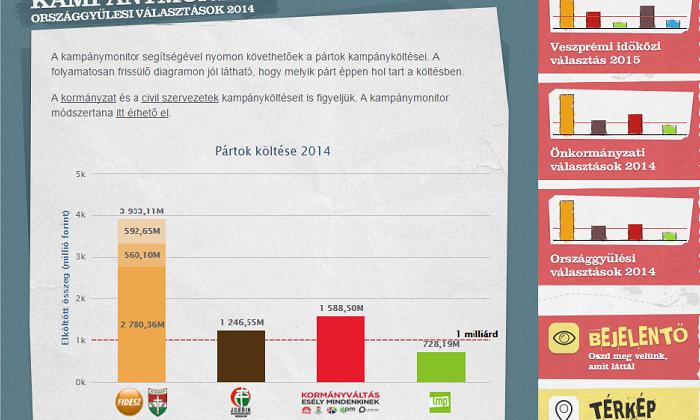 99e844eddc A Transparency International Magyarország (TI), a K-Monitor és az  Átlátszó.hu összefogott azért, hogy kiderüljön, mennyit költenek a pártok a  kampányaikra.