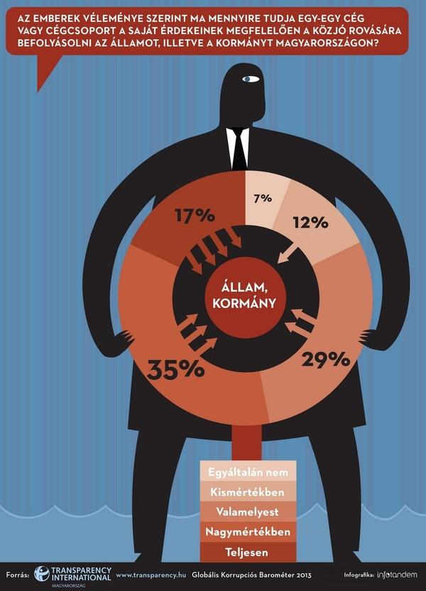 TI_Korrupcios_Barometer_2013_Infografika1_InfoTandem_72dpi