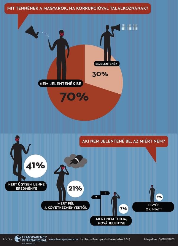 TI_Korrupcios_Barometer_2013_Infografika3_InfoTandem_72dpi
